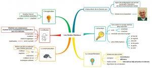 Apprendre à apprendre : les cinq gestes mentaux de La Garanderie - la gestion mentale