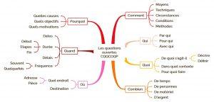 Fiche de révision efficace avec la méthode CQQCOQP
