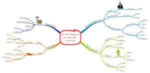 Le Mind Mapping pour apprendre à apprendre