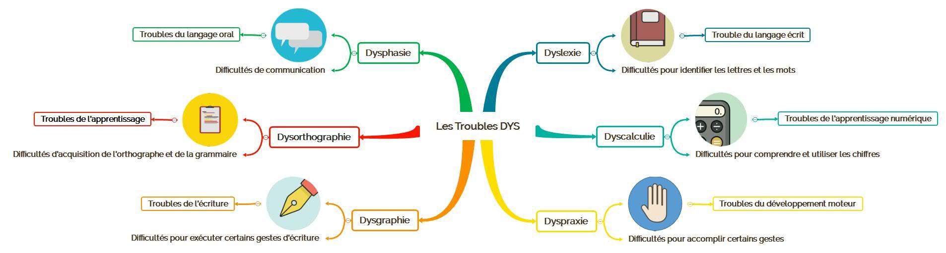 Définition des Troubles Dys